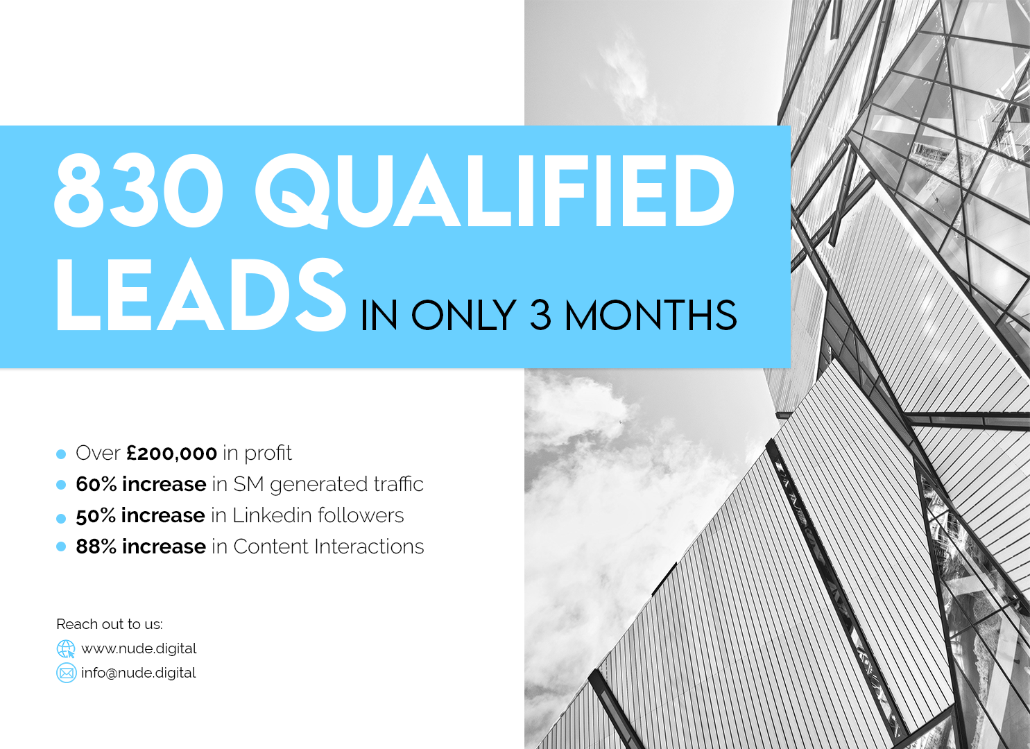 Nude Digital 830 qualified leads for Financial Service Business